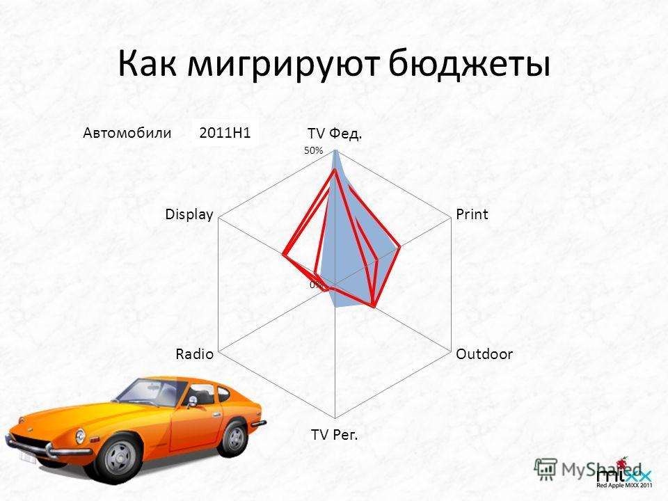 Как мигрируют бюджеты Автомобили2008H12010H12011H1