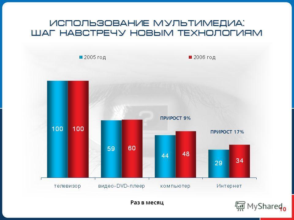 10 ИСПОЛЬЗОВАНИЕ МУЛЬТИМЕДИА: ШАГ НАВСТРЕЧУ НОВЫМ ТЕХНОЛОГИЯМ Раз в месяц ПРИРОСТ 9% ПРИРОСТ 17%