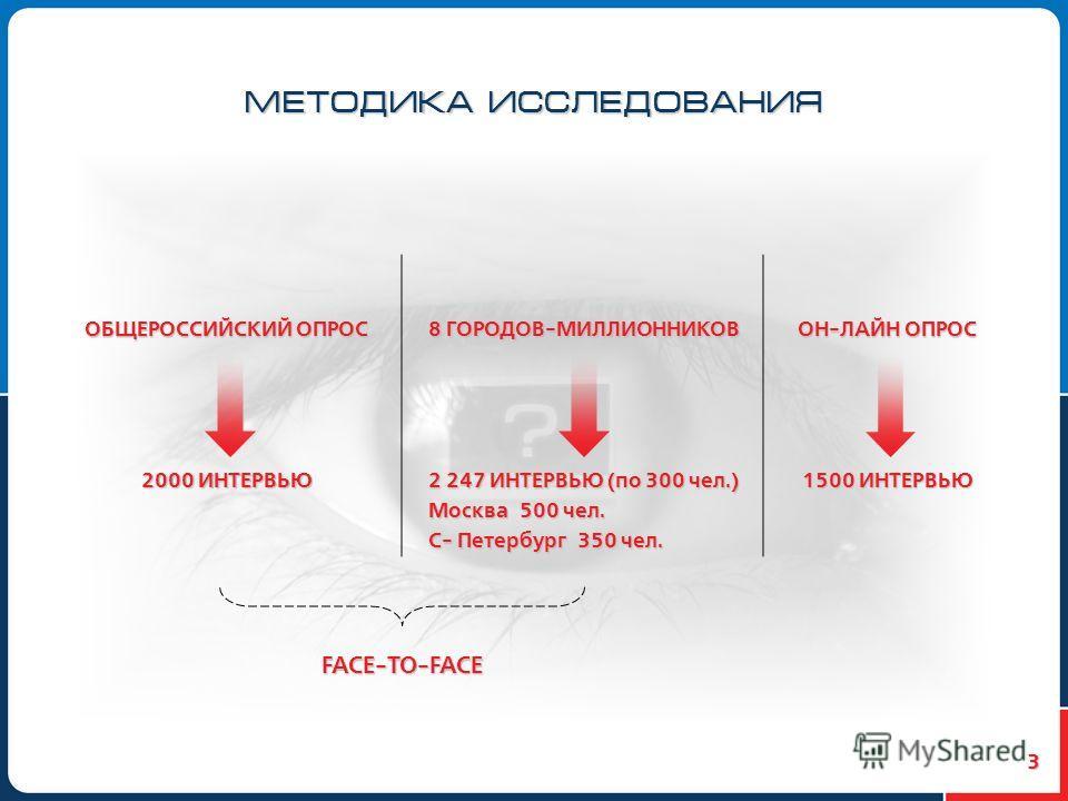 3 МЕТОДИКА ИССЛЕДОВАНИЯ FACE-TO-FACE ОБЩЕРОССИЙСКИЙ ОПРОС 8 ГОРОДОВ-МИЛЛИОННИКОВ ОН-ЛАЙН ОПРОС 2000 ИНТЕРВЬЮ 2 247 ИНТЕРВЬЮ (по 300 чел.) Москва 500 чел. С- Петербург 350 чел. 1500 ИНТЕРВЬЮ