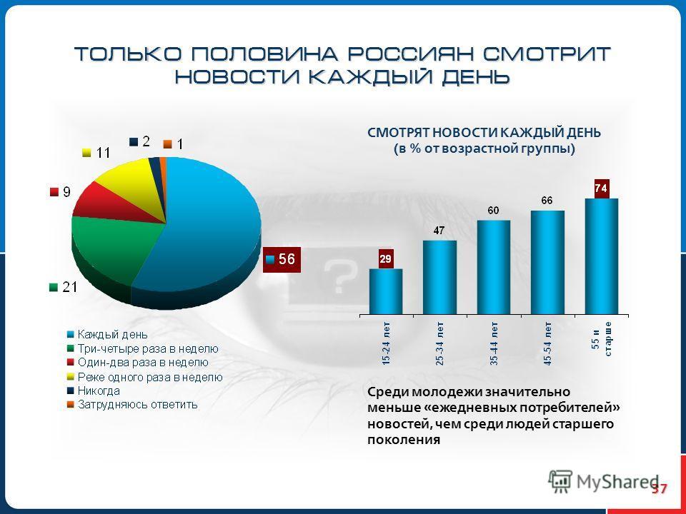 37 ТОЛЬКО ПОЛОВИНА РОССИЯН СМОТРИТ НОВОСТИ КАЖДЫЙ ДЕНЬ СМОТРЯТ НОВОСТИ КАЖДЫЙ ДЕНЬ (в % от возрастной группы) Среди молодежи значительно меньше «ежедневных потребителей» новостей, чем среди людей старшего поколения