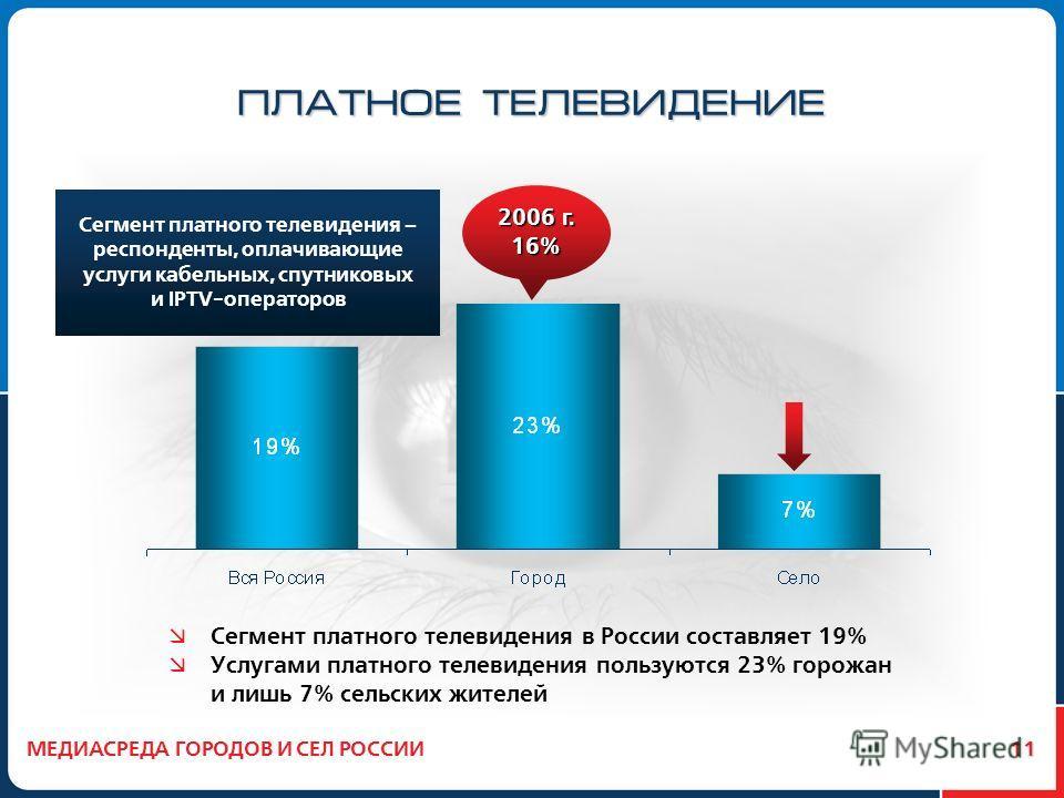 11 ПЛАТНОЕ ТЕЛЕВИДЕНИЕ Сегмент платного телевидения в России составляет 19% Услугами платного телевидения пользуются 23% горожан и лишь 7% сельских жителей МЕДИАСРЕДА ГОРОДОВ И СЕЛ РОССИИ Сегмент платного телевидения – респонденты, оплачивающие услуг