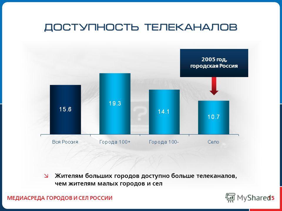 15 ДОСТУПНОСТЬ ТЕЛЕКАНАЛОВ Жителям больших городов доступно больше телеканалов, чем жителям малых городов и сел МЕДИАСРЕДА ГОРОДОВ И СЕЛ РОССИИ 2005 год, городская Россия