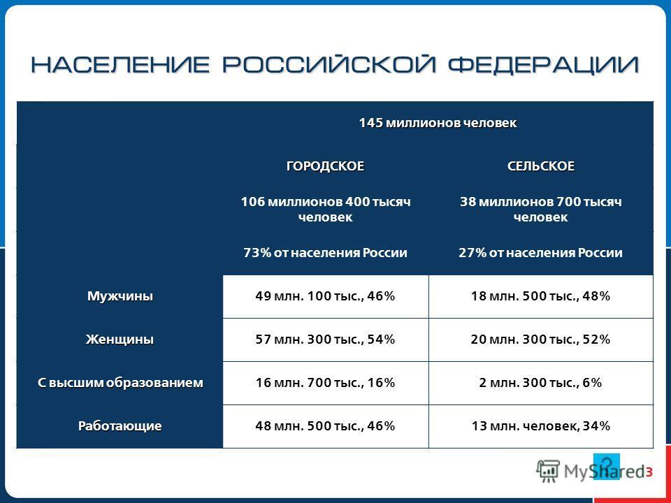 3 НАСЕЛЕНИЕ РОССИЙСКОЙ ФЕДЕРАЦИИ 145 миллионов человек ГОРОДСКОЕСЕЛЬСКОЕ 106 миллионов 400 тысяч человек 38 миллионов 700 тысяч человек 73% от населения России27% от населения России Мужчины49 млн. 100 тыс., 46%18 млн. 500 тыс., 48% Женщины57 млн. 30
