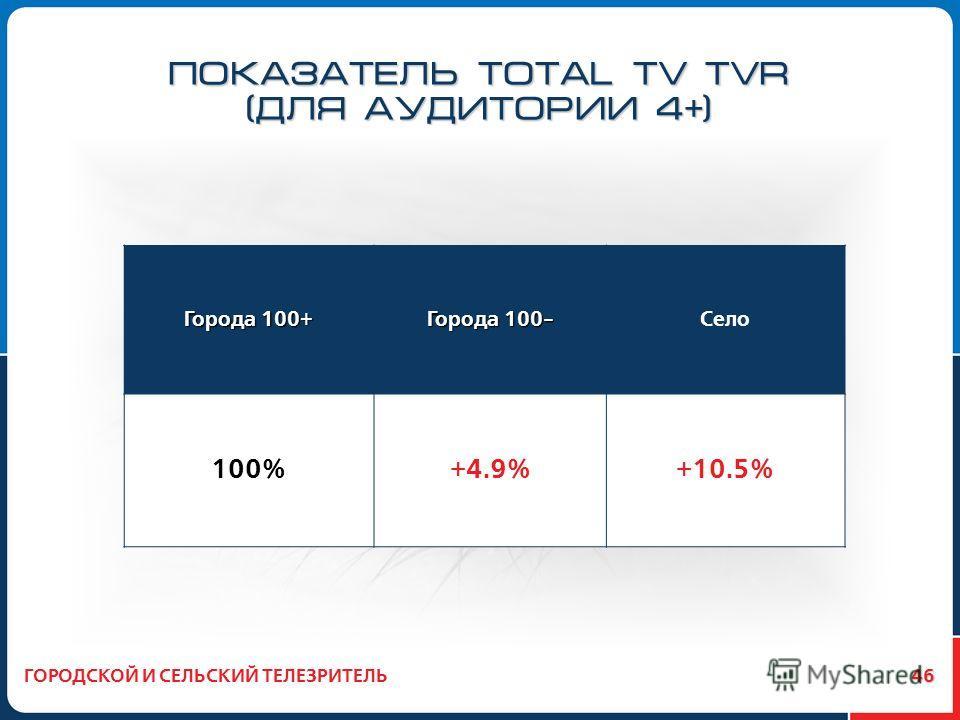 46 ПОКАЗАТЕЛЬ TOTAL TV TVR (ДЛЯ АУДИТОРИИ 4 + ) ГОРОДСКОЙ И СЕЛЬСКИЙ ТЕЛЕЗРИТЕЛЬ Города 100+ Города 100- Село 100%+4.9%+10.5%
