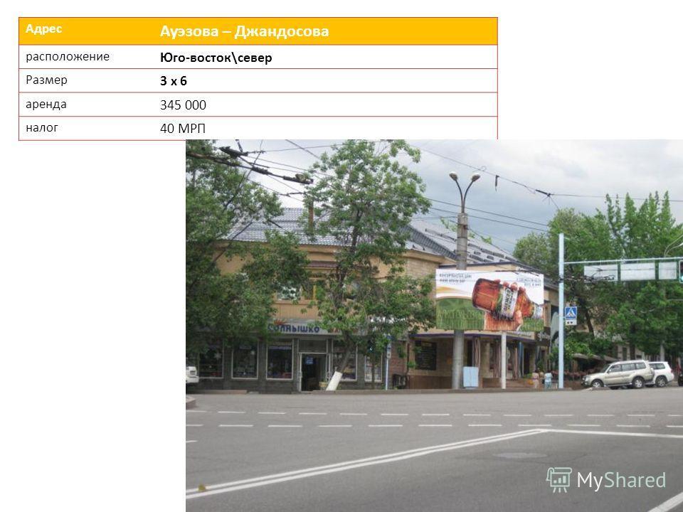 Адрес Ауэзова – Джандосова расположение Юго-восток\север Размер 3 х 6 аренда 345 000 налог 40 МРП