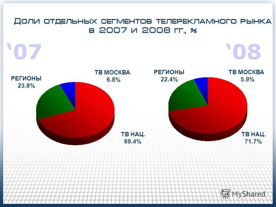 ТВ НАЦ. 69.4% РЕГИОНЫ 23.8% ТВ МОСКВА 6.8% Доли отдельных сегментов телерекламного рынка в 2007 и 2008 гг., % ТВ НАЦ. 71.7% ТВ МОСКВА 5.9% РЕГИОНЫ 22.4% 070808