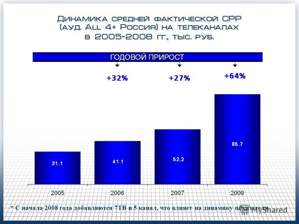 Динамика средней фактической СРР (ауд. All 4 + Россия) на телеканалах в 2005-2008 гг., тыс. руб. +64% ГОДОВОЙ ПРИРОСТ +27% +32% * С начала 2008 года добавляются 7ТВ и 5 канал, что влияет на динамику показателя