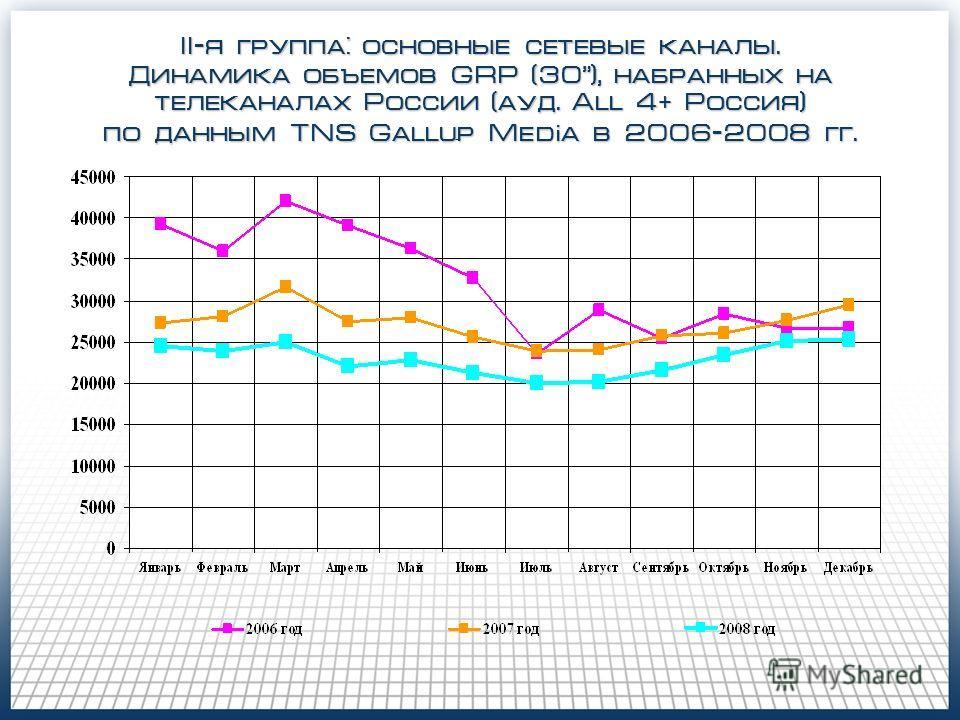 II-я группа: основные сетевые каналы. Динамика объемов GRP (30), набранных на телеканалах России (ауд. All 4 + Россия) по данным TNS Gallup Media в 2006-2008 гг.