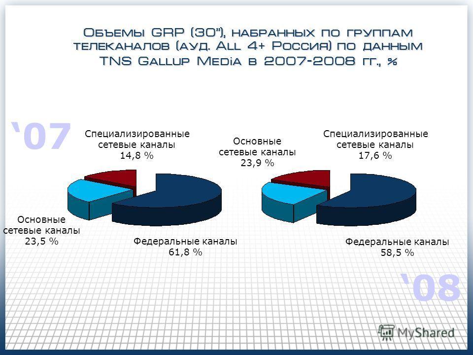 07 08 Федеральные каналы 61,8 % Специализированные сетевые каналы 14,8 % Основные сетевые каналы 23,5 % Специализированные сетевые каналы 17,6 % Федеральные каналы 58,5 % Основные сетевые каналы 23,9 % Объемы GRP (30), набранных по группам телеканало