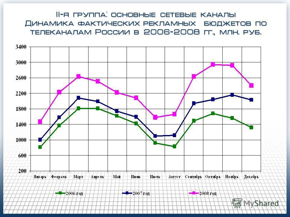 II-я группа: основные сетевые каналы Динамика фактических рекламных бюджетов по телеканалам России в 2006-2008 гг., млн. руб.
