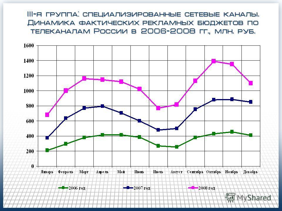 III-я группа: специализированные сетевые каналы. Динамика фактических рекламных бюджетов по телеканалам России в 2006-2008 гг., млн. руб.