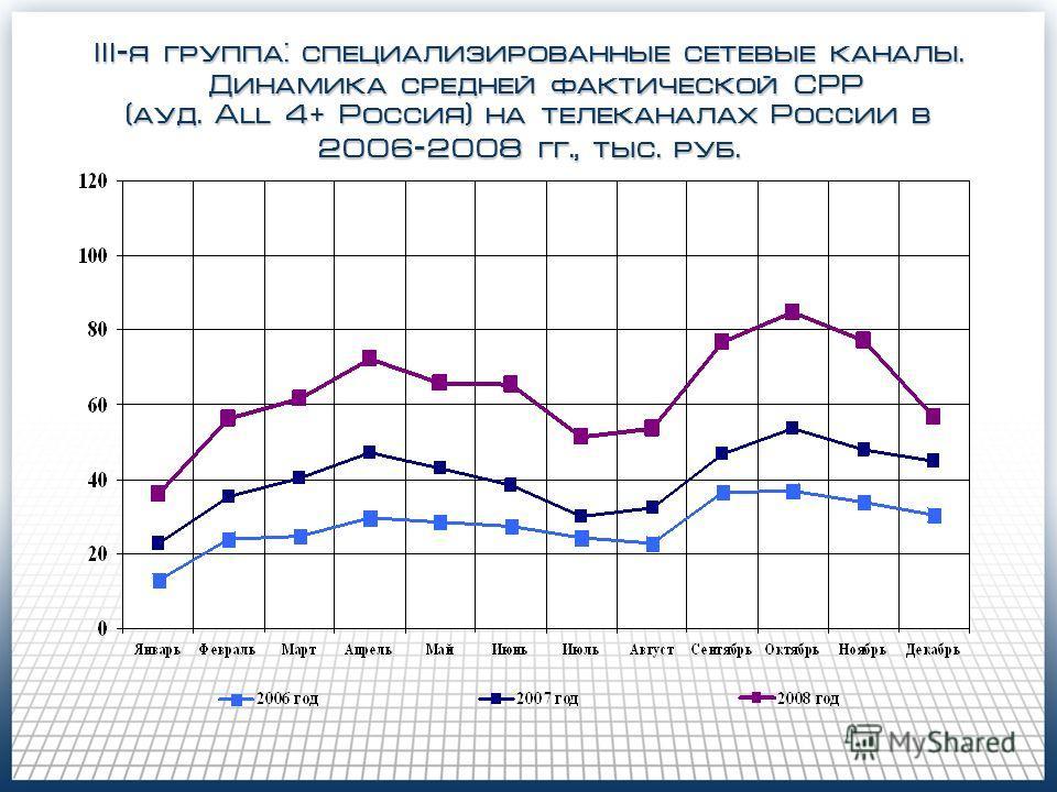 III-я группа: специализированные сетевые каналы. Динамика средней фактической CPP Динамика средней фактической CPP (ауд. All 4 + Россия) на телеканалах России в 2006-2008 гг., тыс. руб.