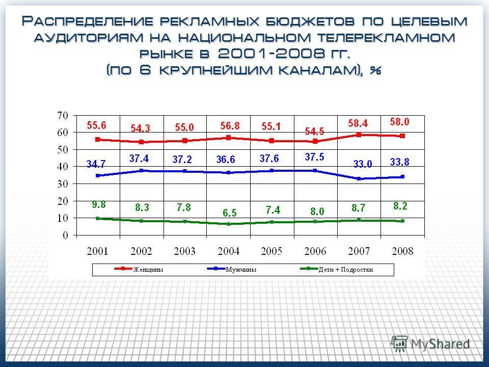 Распределение рекламных бюджетов по целевым аудиториям на национальном телерекламном рынке в 2001-2008 гг. (по 6 крупнейшим каналам), %