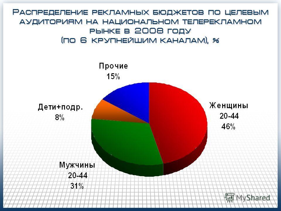 Распределение рекламных бюджетов по целевым аудиториям на национальном телерекламном рынке в 2008 году (по 6 крупнейшим каналам), %