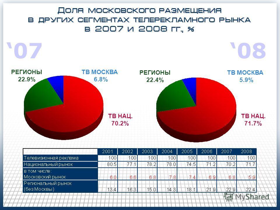ТВ НАЦ. 70.2% РЕГИОНЫ 22.9% ТВ МОСКВА 6.8% Доля московского размещения в других сегментах телерекламного рынка в 2007 и 2008 гг., % ТВ НАЦ. 71.7% ТВ МОСКВА 5.9% РЕГИОНЫ 22.4% 0708