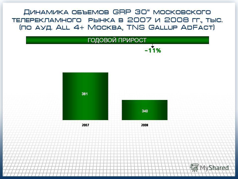 Динамика объемов GRP 30 московского телерекламного рынка в 2007 и 2008 гг., тыс. (по ауд. All 4 + Москва, TNS Gallup AdFact) ГОДОВОЙ ПРИРОСТ -11%