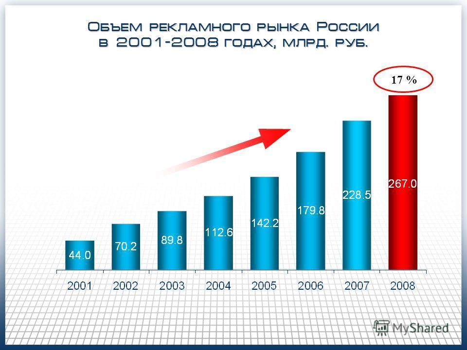 Объем рекламного рынка России в 2001-2008 годах, млрд. руб. 17 %