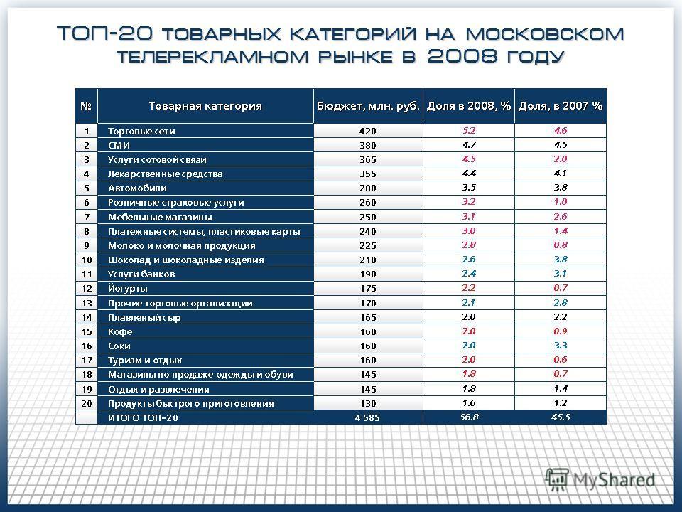 ТОП-20 товарных категорий на московском телерекламном рынке в 2008 году