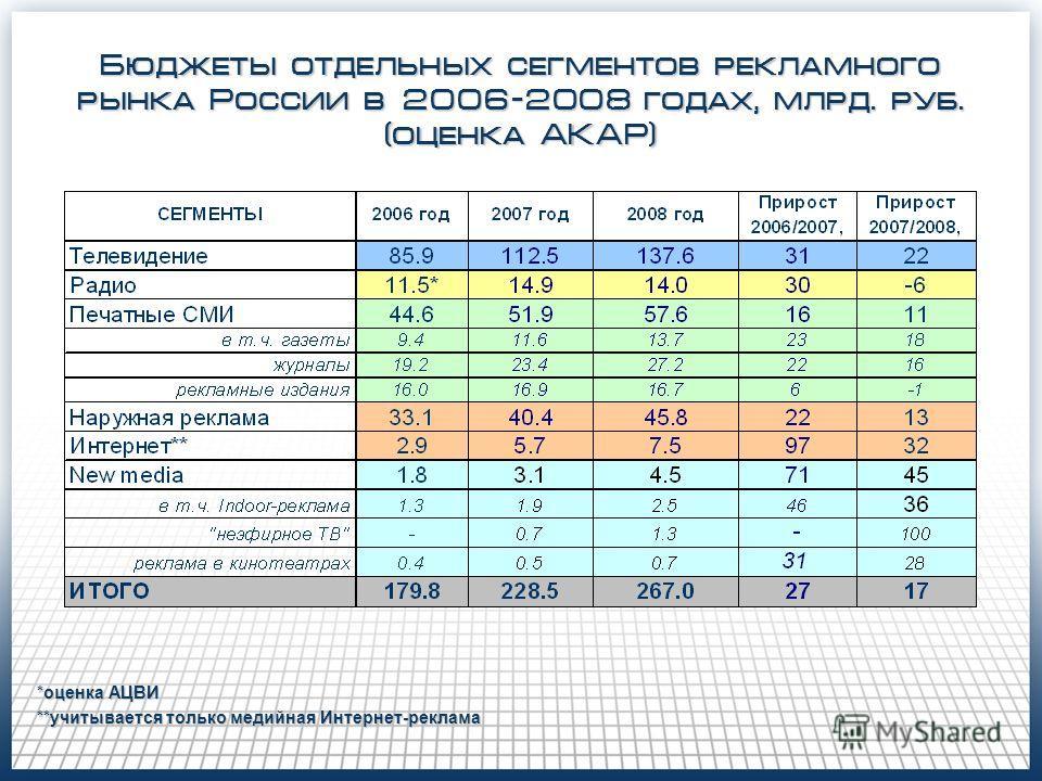 Бюджеты отдельных сегментов рекламного рынка России в 2006-2008 годах, млрд. руб. (оценка АКАР) *оценка АЦВИ **учитывается только медийная Интернет-реклама