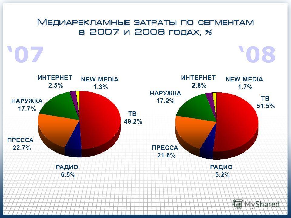 Медиарекламные затраты по сегментам в 2007 и 2008 годах, % ТВ 49.2% РАДИО 6.5% ПРЕССА 22.7% НАРУЖКА 17.7% ТВ 51.5% РАДИО 5.2% ПРЕССА 21.6% НАРУЖКА 17.2% ИНТЕРНЕТ 2.8% NEW MEDIA 1.3% ИНТЕРНЕТ 2.5% NEW MEDIA 1.7% 070808