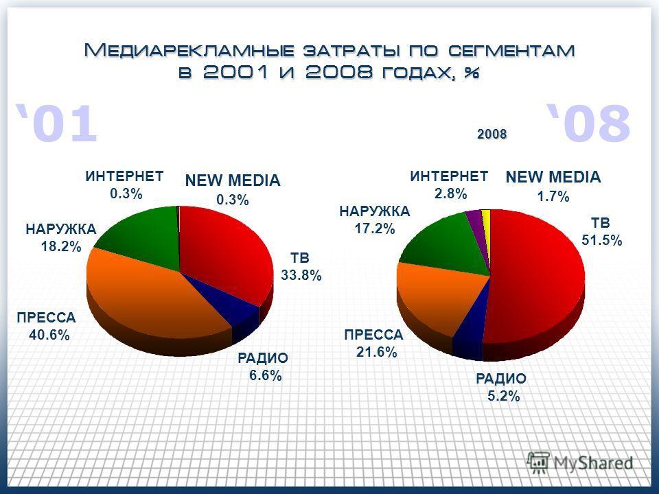 Медиарекламные затраты по сегментам в 2001 и 2008 годах, % 2008 ТВ 33.8% РАДИО 6.6% ПРЕССА 40.6% НАРУЖКА 18.2% ТВ 51.5% РАДИО 5.2% ПРЕССА 21.6% НАРУЖКА 17.2% ИНТЕРНЕТ 2.8% NEW MEDIA 0.3% ИНТЕРНЕТ 0.3% NEW MEDIA 1.7% 01010808