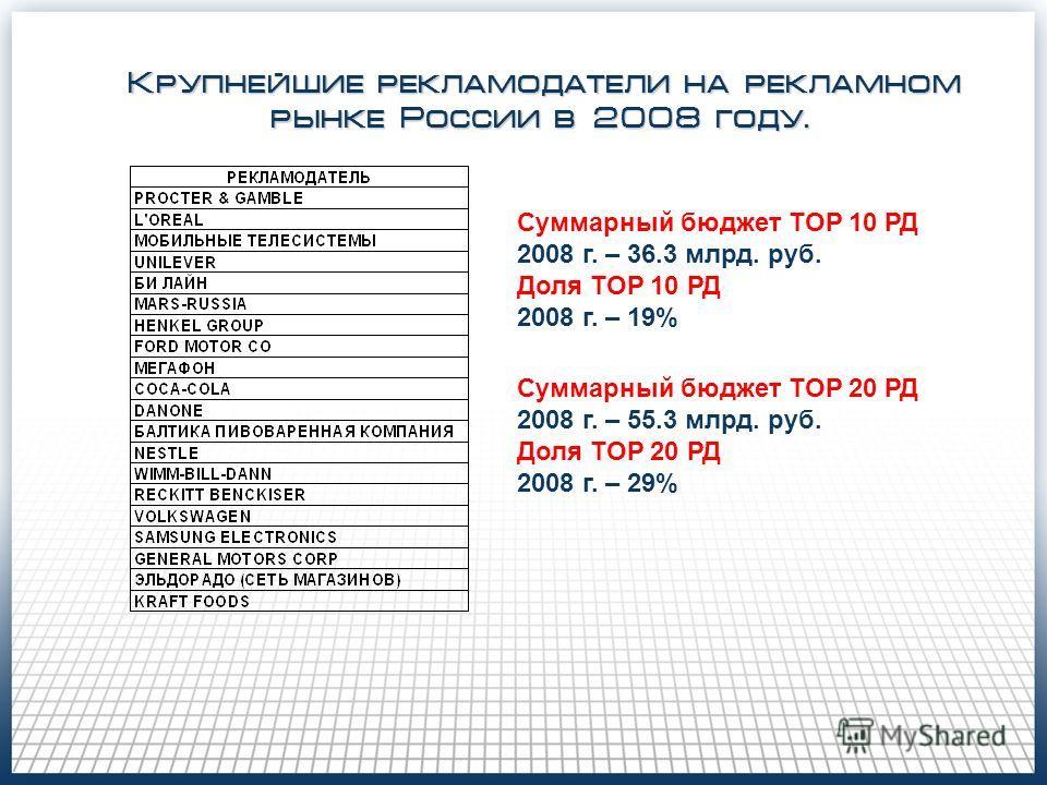 Крупнейшие рекламодатели на рекламном рынке России в 2008 году. Суммарный бюджет TOP 20 РД 2008 г. – 55.3 млрд. руб. Доля TOP 20 РД 2008 г. – 29% Суммарный бюджет TOP 10 РД 2008 г. – 36.3 млрд. руб. Доля TOP 10 РД 2008 г. – 19%