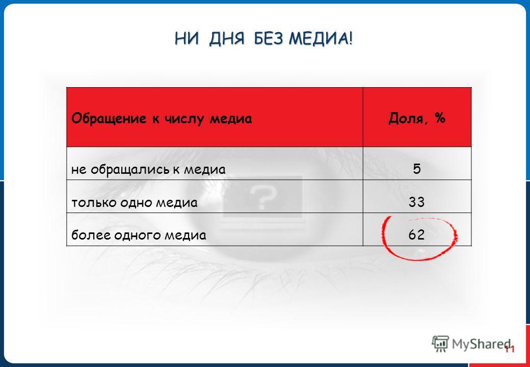 11 Обращение к числу медиаДоля, % не обращались к медиа5 только одно медиа33 более одного медиа62 НИ ДНЯ БЕЗ МЕДИА!
