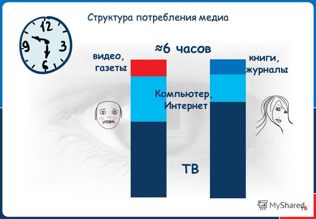 16 Структура потребления медиа 6 часов ТВ Компьютер, Интернет видео, газеты книги, журналы
