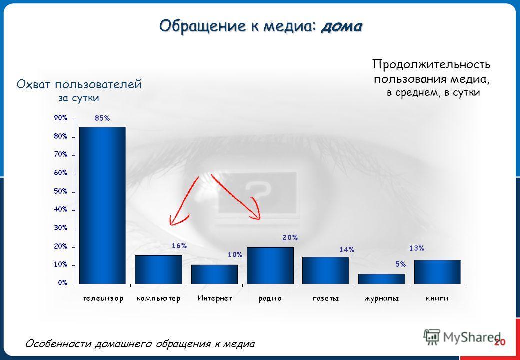 20 Охват пользователей за сутки Обращение к медиа: дома Продолжительность пользования медиа, в среднем, в сутки Особенности домашнего обращения к медиа