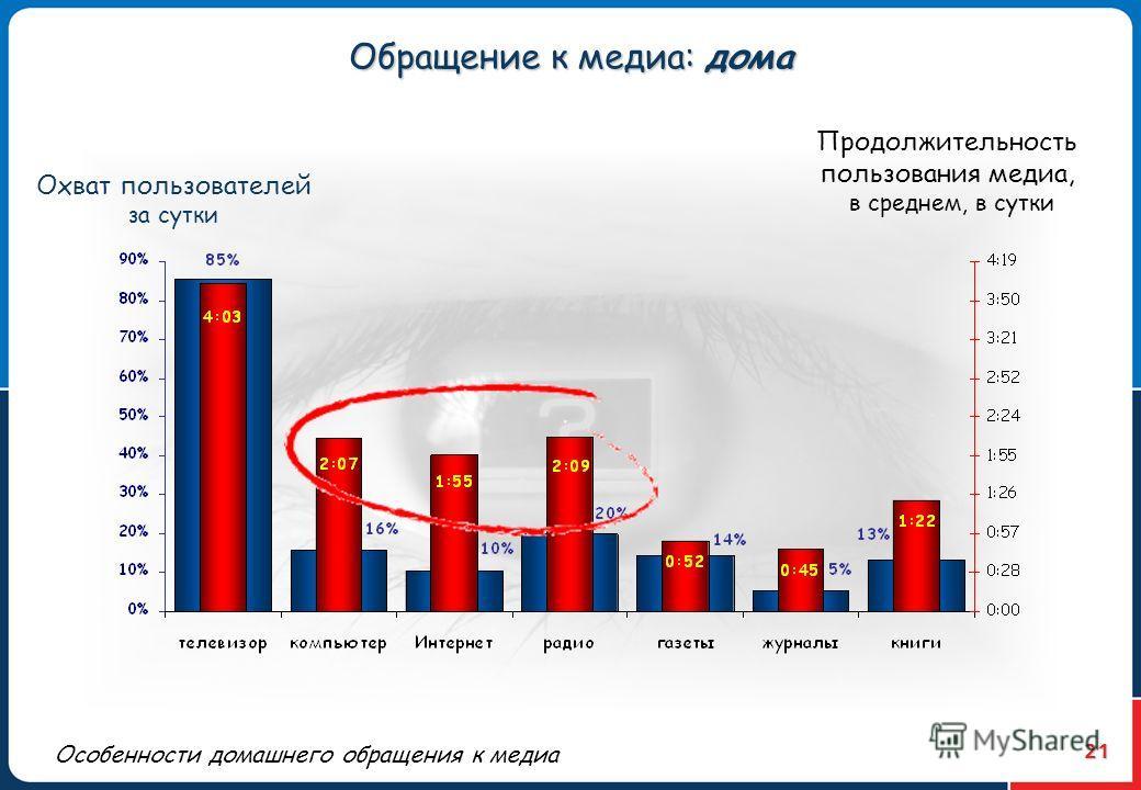 21 Охват пользователей за сутки Продолжительность пользования медиа, в среднем, в сутки Особенности домашнего обращения к медиа Обращение к медиа: дома