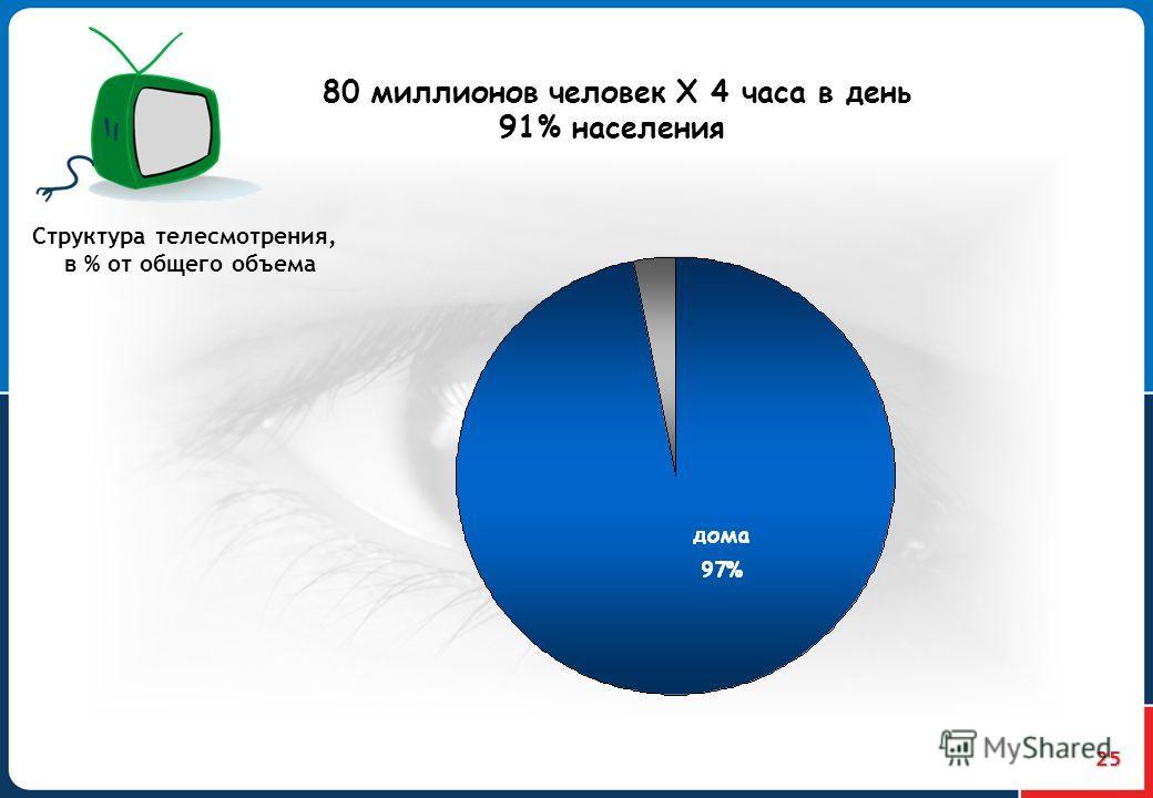 25 Структура телесмотрения, в % от общего объема 80 миллионов человек Х 4 часа в день 91% населения