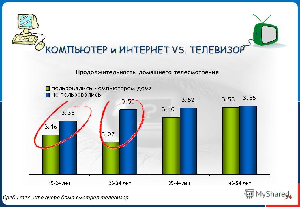 34 Продолжительность домашнего телесмотрения КОМПЬЮТЕР и ИНТЕРНЕТ VS. ТЕЛЕВИЗОР Среди тех, кто вчера дома смотрел телевизор