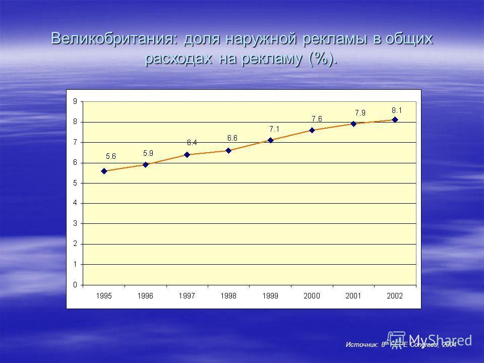 Великобритания: доля наружной рекламы в общих расходах на рекламу (%). Источник: 8 th FEPE Congress, 2004