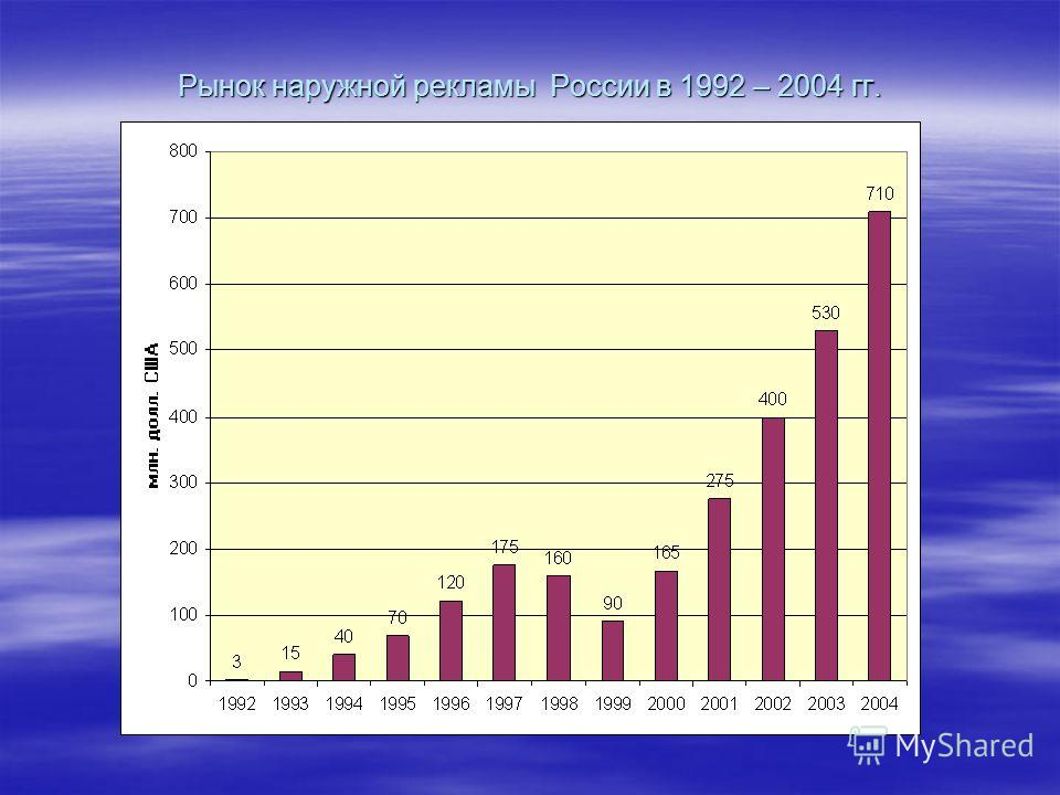 Рынок наружной рекламы России в 1992 – 2004 гг.