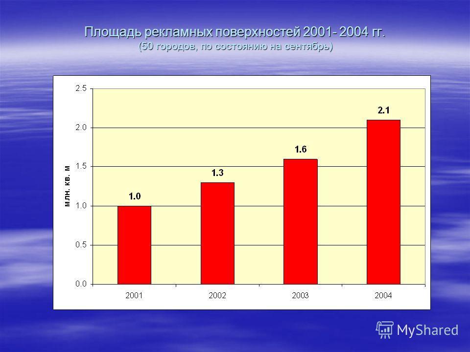 Площадь рекламных поверхностей 2001- 2004 гг. (50 городов, по состоянию на сентябрь)