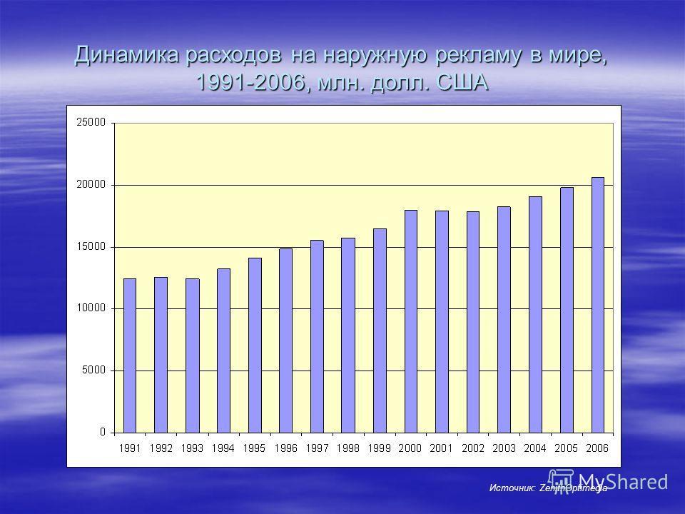 Динамика расходов на наружную рекламу в мире, 1991-2006, млн. долл. США Источник: ZenithOptimedia