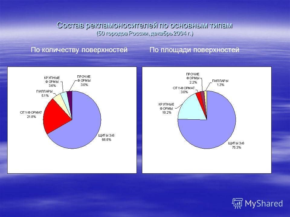 Состав рекламоносителей по основным типам (50 городов России, декабрь 2004 г.) По количеству поверхностейПо площади поверхностей