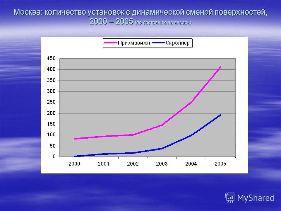 Москва: количество установок с динамической сменой поверхностей, 2000 – 2005 (по состоянию на январь)