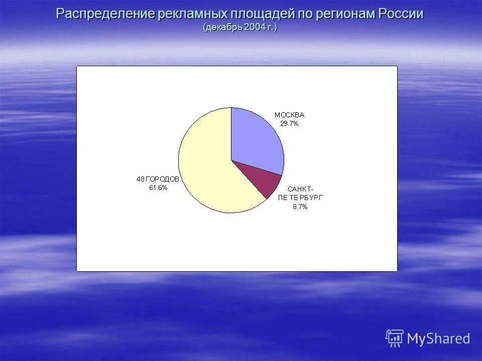 Распределение рекламных площадей по регионам России (декабрь 2004 г.)