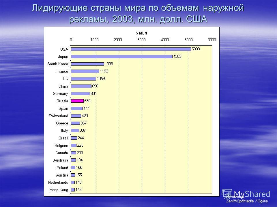 Лидирующие страны мира по объемам наружной рекламы, 2003, млн. долл. США Источник: ZenithOptimedia / Ogilvy