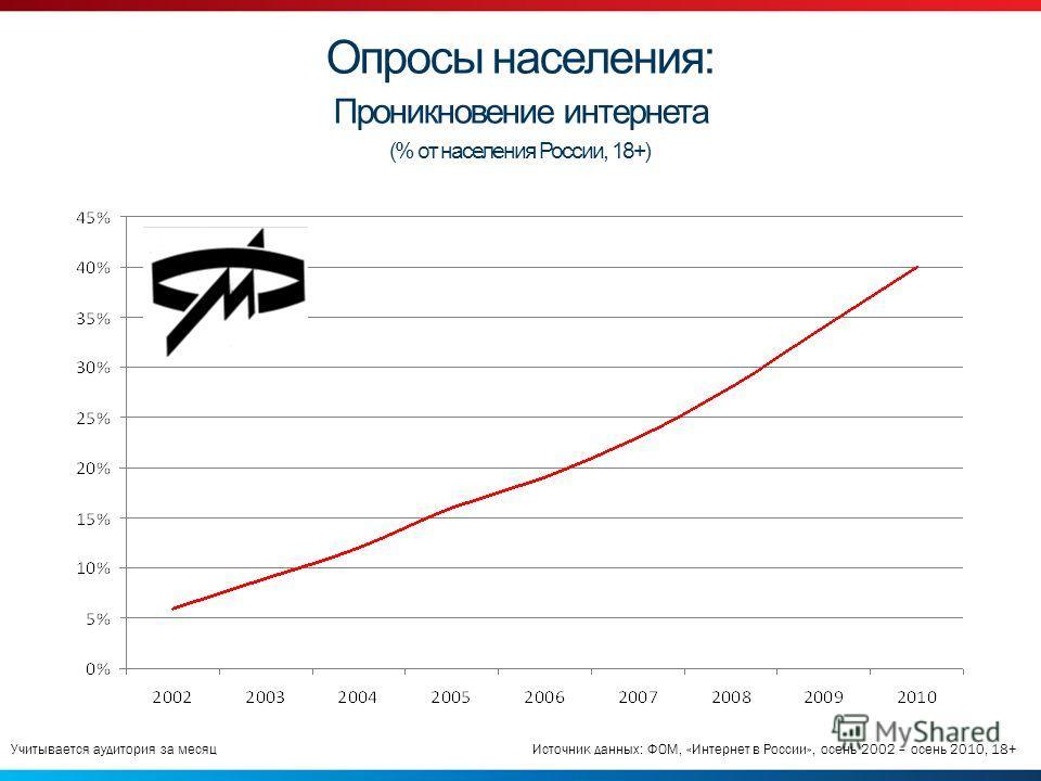 Опросы населения: Проникновение интернета (% от населения России, 18+) Источник данных: ФОМ, «Интернет в России», осень 2002 – осень 2010, 18+Учитывается аудитория за месяц