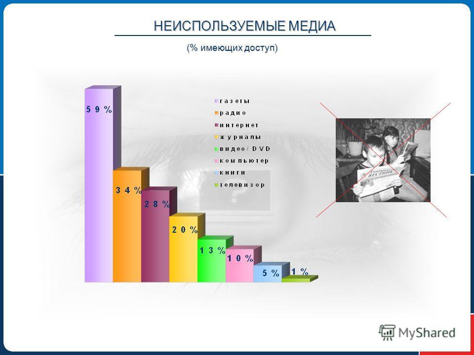НЕИСПОЛЬЗУЕМЫЕ МЕДИА (% имеющих доступ)