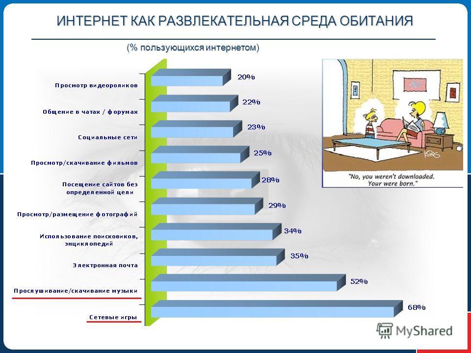 ИНТЕРНЕТ КАК РАЗВЛЕКАТЕЛЬНАЯ СРЕДА ОБИТАНИЯ (% пользующихся интернетом)