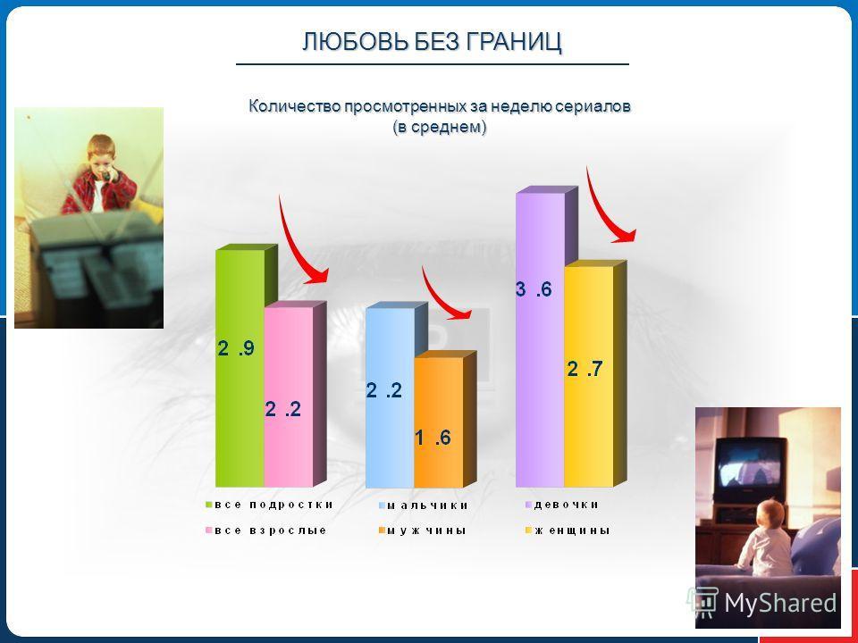 Количество просмотренных за неделю сериалов (в среднем) ЛЮБОВЬ БЕЗ ГРАНИЦ