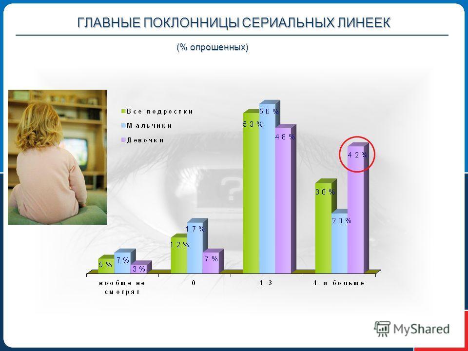 ГЛАВНЫЕ ПОКЛОННИЦЫ СЕРИАЛЬНЫХ ЛИНЕЕК (% опрошенных)