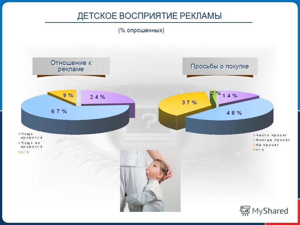 ДЕТСКОЕ ВОСПРИЯТИЕ РЕКЛАМЫ Отношение к рекламе Просьбы о покупке (% опрошенных)