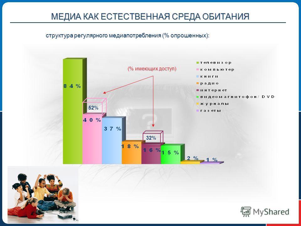МЕДИА КАК ЕСТЕСТВЕННАЯ СРЕДА ОБИТАНИЯ структура регулярного медиапотребления (% опрошенных): 52% 32% (% имеющих доступ)