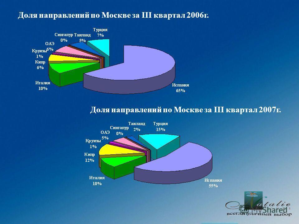Доля направлений по Москве за III квартал 2006г. Доля направлений по Москве за III квартал 2007г.