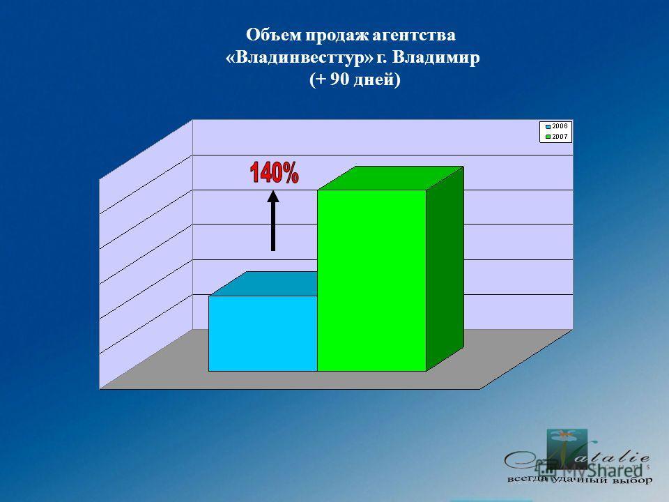 Объем продаж агентства «Владинвесттур» г. Владимир (+ 90 дней)