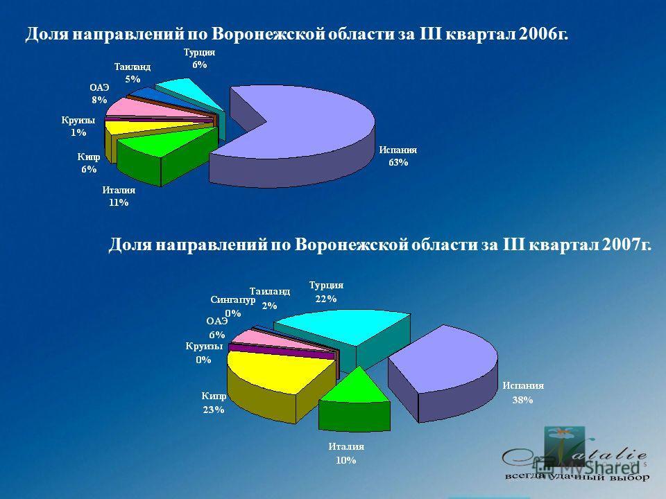Доля направлений по Воронежской области за III квартал 2006г. Доля направлений по Воронежской области за III квартал 2007г.